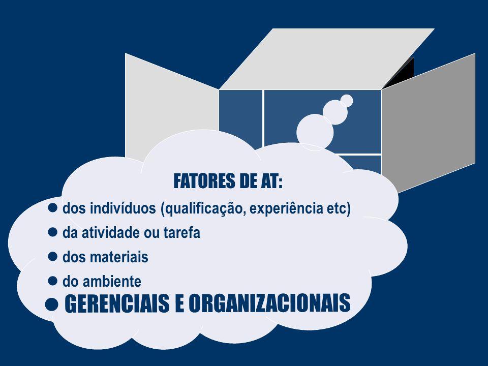 ACIDENTE FATORES DE AT: dos indivíduos (qualificação, experiência etc) da atividade ou tarefa dos materiais do ambiente GERENCIAIS E ORGANIZACIONAIS