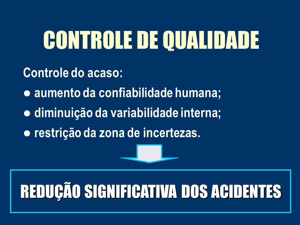 CONTROLE DE QUALIDADE Controle do acaso: aumento da confiabilidade humana; diminuição da variabilidade interna; restrição da zona de incertezas.