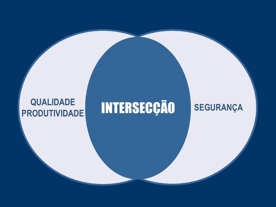 SEGURANÇA QUALIDADE PRODUTIVIDADE INTERSECÇÃO