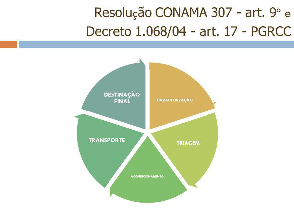 Resolu ç ão CONAMA 307 - art. 9 º e Decreto 1.068/04 - art. 17 - PGRCC CARACTERIZAÇÃO TRIAGEM ACONDICIONAMENTO TRANSPORTE DESTINAÇÃO FINAL