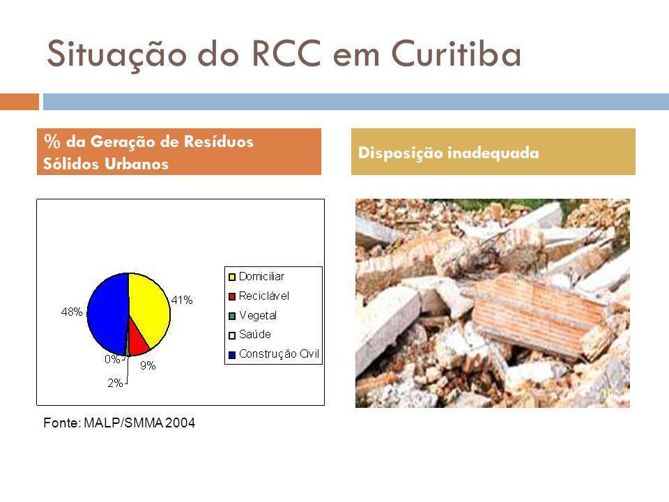Situação do RCC em Curitiba % da Geração de Resíduos Sólidos Urbanos Disposição inadequada Fonte: MALP/SMMA 2004