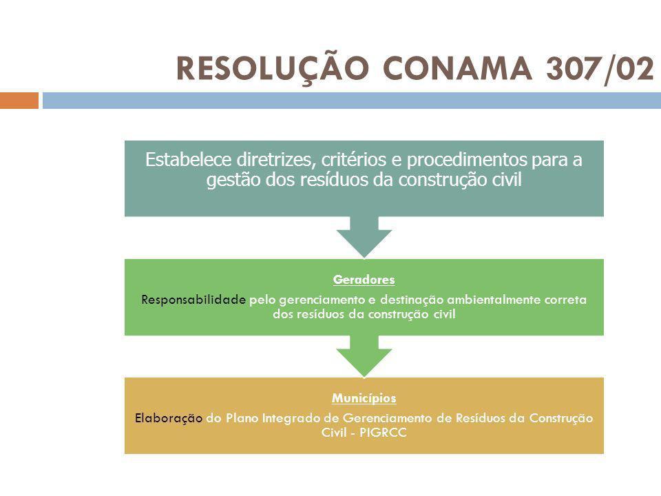 RESOLUÇÃO CONAMA 307/02 Municípios Elaboração do Plano Integrado de Gerenciamento de Resíduos da Construção Civil - PIGRCC Geradores Responsabilidade