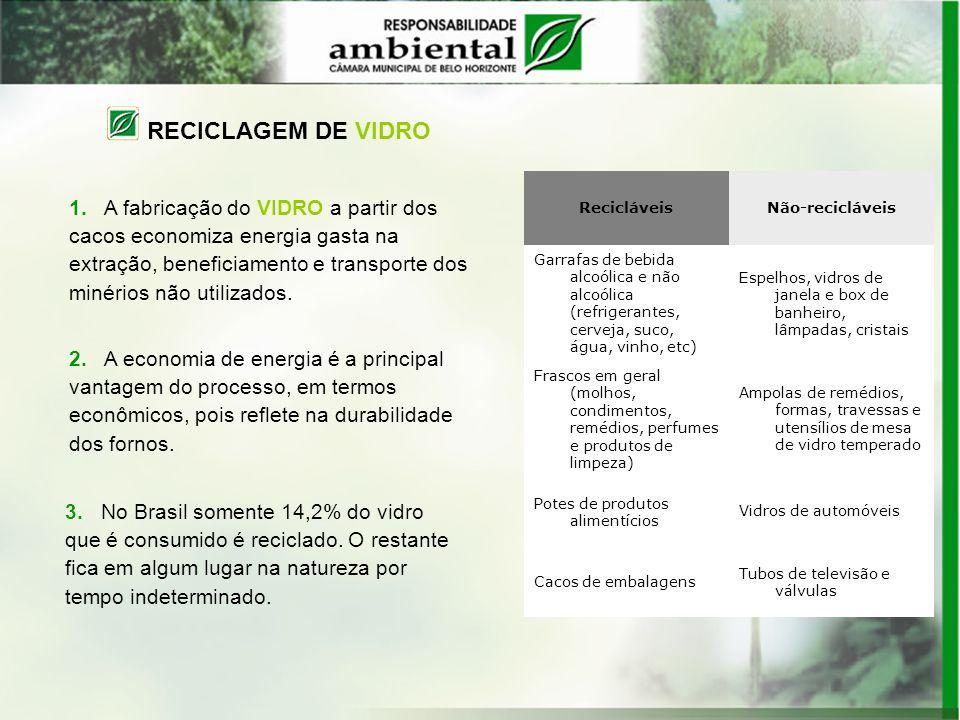 Recicláveis Não-recicláveis Garrafas de bebida alcoólica e não alcoólica (refrigerantes, cerveja, suco, água, vinho, etc) Espelhos, vidros de janela e