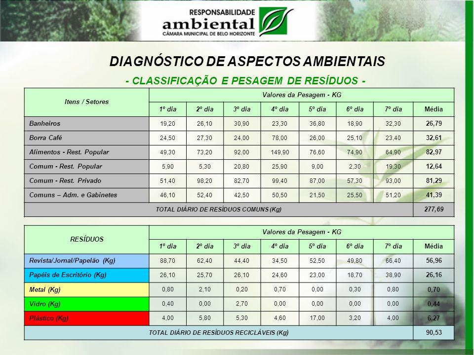 DIAGNÓSTICO DE ASPECTOS AMBIENTAIS - CLASSIFICAÇÃO E PESAGEM DE RESÍDUOS - Itens / Setores Valores da Pesagem - KG 1º dia2º dia3º dia4º dia5º dia6º di