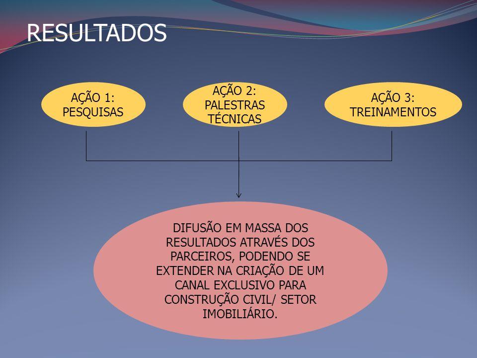 RESULTADOS DIFUSÃO EM MASSA DOS RESULTADOS ATRAVÉS DOS PARCEIROS, PODENDO SE EXTENDER NA CRIAÇÃO DE UM CANAL EXCLUSIVO PARA CONSTRUÇÃO CIVIL/ SETOR IMOBILIÁRIO.