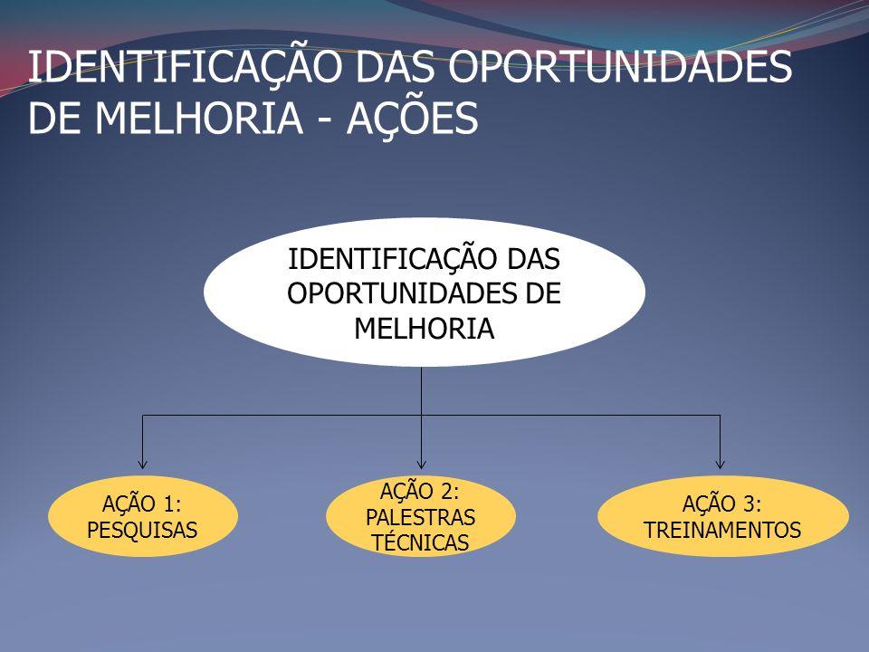 AÇÃO 1: PESQUISAS (INTERAÇÃO UNIVERSIDADE/EMPRESA) HABITAÇÃO DE INTERESSE SOCIAL EDIFICAÇÕES VERTICAIS