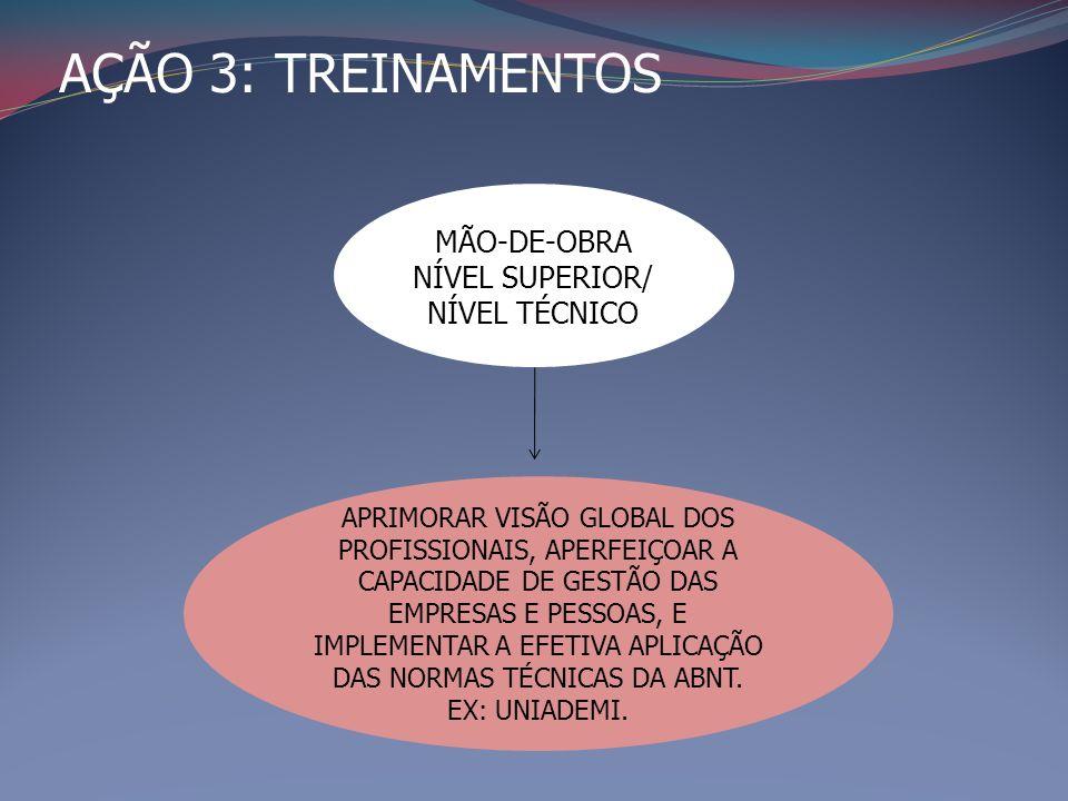 AÇÃO 3: TREINAMENTOS MÃO-DE-OBRA NÍVEL SUPERIOR/ NÍVEL TÉCNICO APRIMORAR VISÃO GLOBAL DOS PROFISSIONAIS, APERFEIÇOAR A CAPACIDADE DE GESTÃO DAS EMPRESAS E PESSOAS, E IMPLEMENTAR A EFETIVA APLICAÇÃO DAS NORMAS TÉCNICAS DA ABNT.