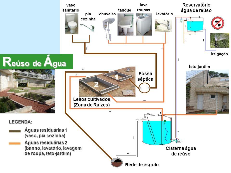 Águas residuárias 1 (vaso, pia cozinha) Águas residuárias 2 (banho, lavatório, lavagem de roupa, teto-jardim) chuveirolavatóriopia cozinha vaso sanitário lava roupas tanque irrigação Reservatório água de reúso Cisterna água de reúso Rede de esgoto Leitos cultivados (Zona de Raízes) Fossa séptica 1 2 teto-jardim R eúso de Á gua