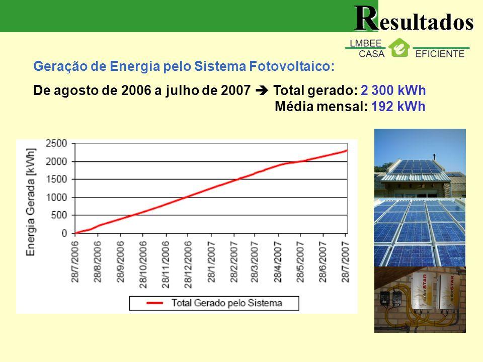 Geração de Energia pelo Sistema Fotovoltaico: De agosto de 2006 a julho de 2007 Total gerado: 2 300 kWh Média mensal: 192 kWh R esultados