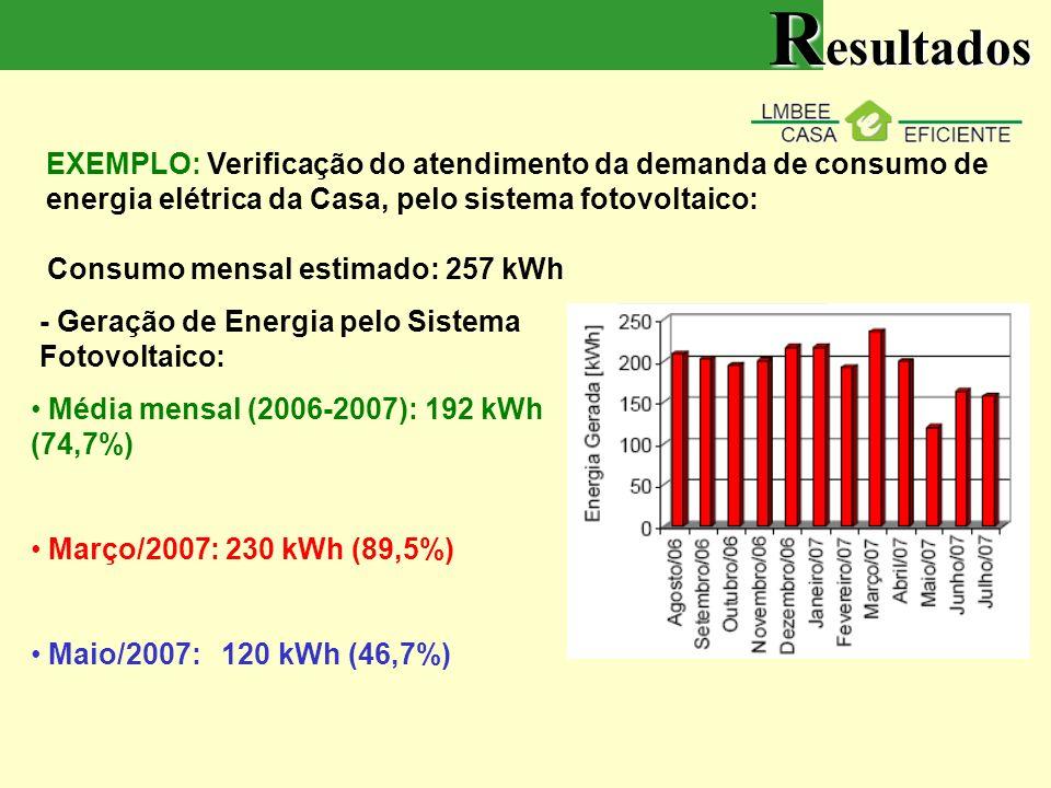 EXEMPLO: Verificação do atendimento da demanda de consumo de energia elétrica da Casa, pelo sistema fotovoltaico: Consumo mensal estimado: 257 kWh - Geração de Energia pelo Sistema Fotovoltaico: Média mensal (2006-2007): 192 kWh (74,7%) Março/2007: 230 kWh (89,5%) Maio/2007: 120 kWh (46,7%) R esultados