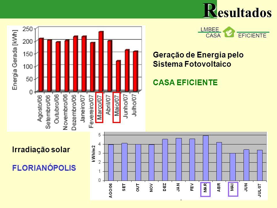 Geração de Energia pelo Sistema Fotovoltaico CASA EFICIENTE Irradiação solar FLORIANÓPOLIS