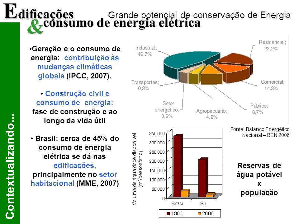 Geração e o consumo de energia: contribuição às mudanças climáticas globais (IPCC, 2007).