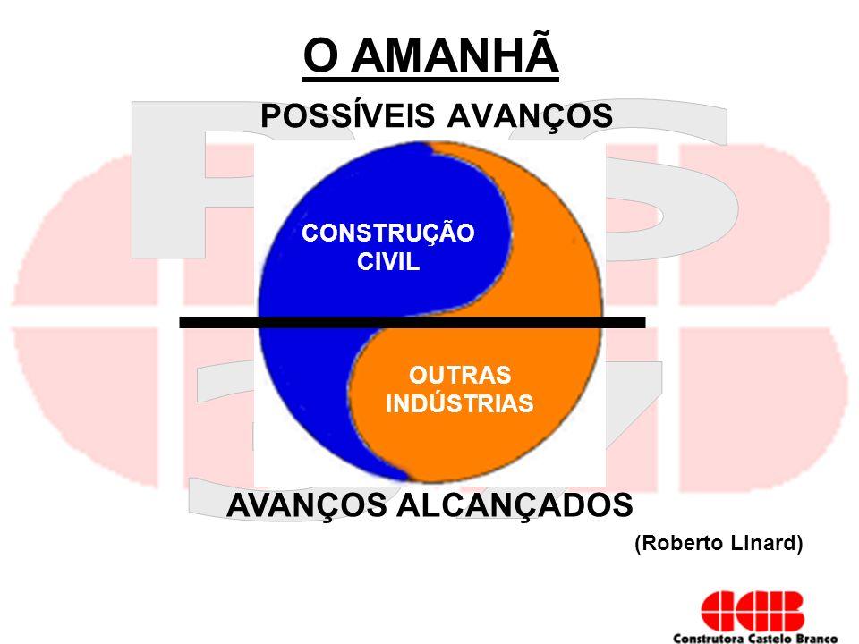 POSSÍVEIS AVANÇOS AVANÇOS ALCANÇADOS OUTRAS INDÚSTRIAS CONSTRUÇÃO CIVIL O AMANHÃ (Roberto Linard)