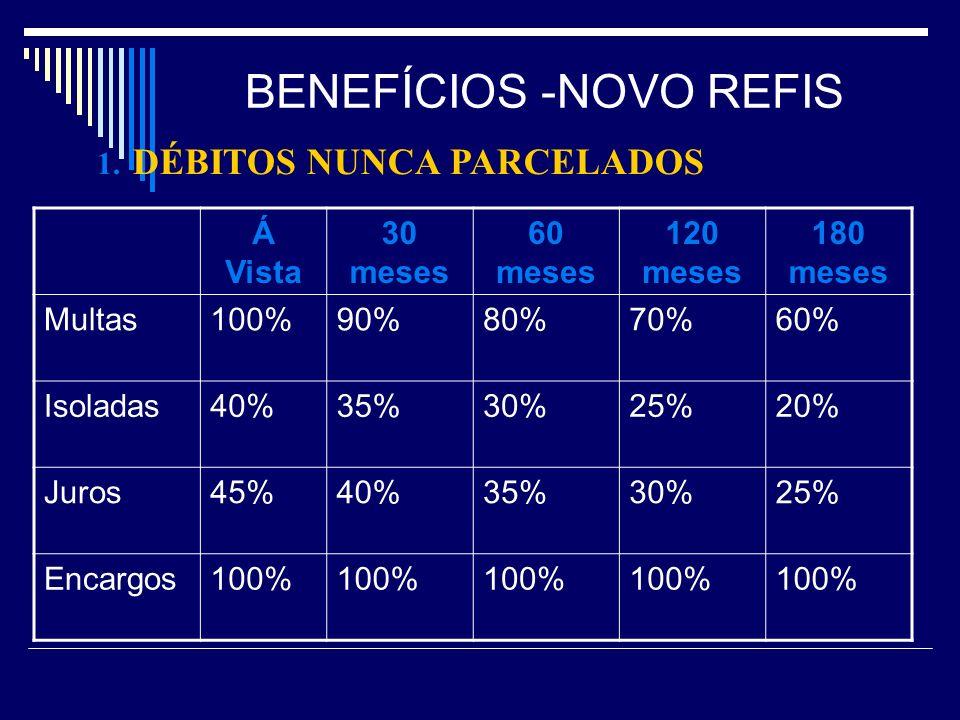BENEFÍCIOS -NOVO REFIS 1. DÉBITOS NUNCA PARCELADOS Á Vista 30 meses 60 meses 120 meses 180 meses Multas100%90%80%70%60% Isoladas40%35%30%25%20% Juros4