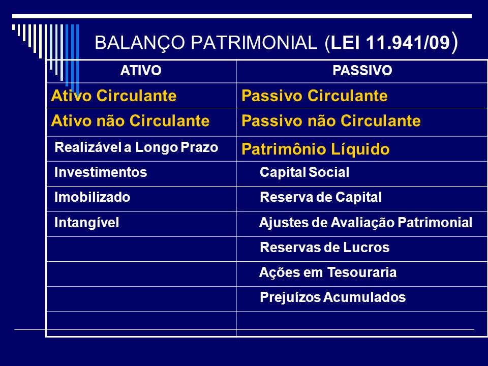 BALANÇO PATRIMONIAL (LEI 11.941/09 ) ATIVOPASSIVO Ativo CirculantePassivo Circulante Ativo não CirculantePassivo não Circulante Realizável a Longo Pra