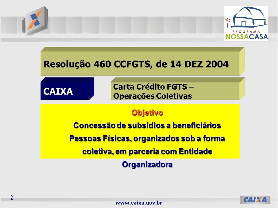 2 Resolução 460 CCFGTS, de 14 DEZ 2004 CAIXA Carta Crédito FGTS – Operações Coletivas Objetivo Concessão de subsídios a beneficiários Pessoas Físicas, organizados sob a forma coletiva, em parceria com Entidade Organizadora