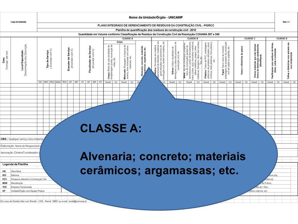 CLASSE A: Alvenaria; concreto; materiais cerâmicos; argamassas; etc.