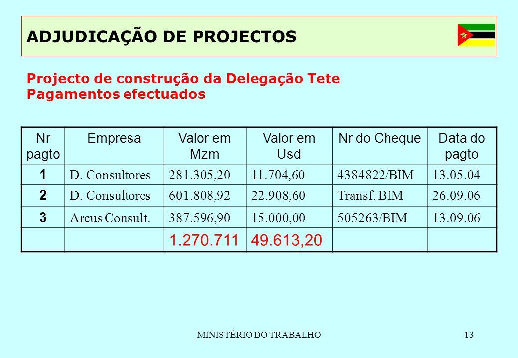 MINISTÉRIO DO TRABALHO13 ADJUDICAÇÃO DE PROJECTOS Nr pagto EmpresaValor em Mzm Valor em Usd Nr do ChequeData do pagto 1 D. Consultores281.305,2011.704