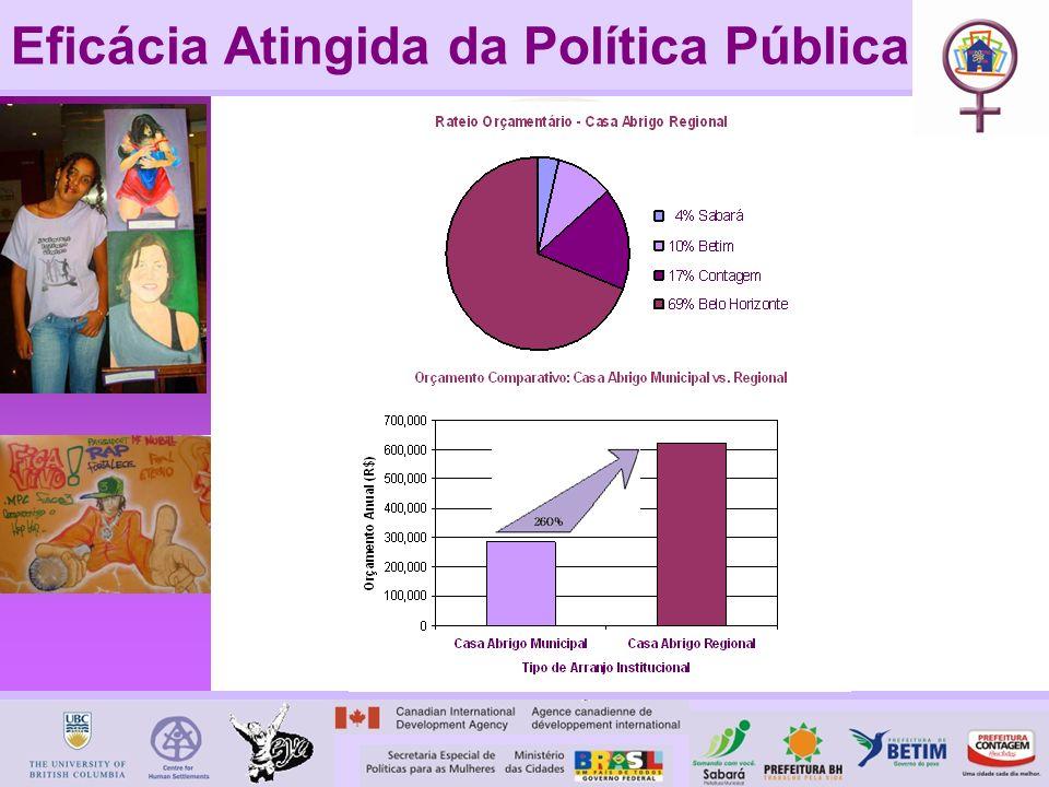 Eficácia Atingida da Política Pública