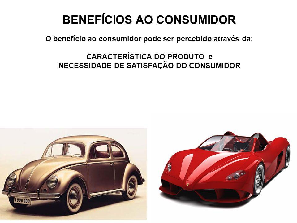 BENEFÍCIOS AO CONSUMIDOR O benefício ao consumidor pode ser percebido através da: CARACTERÍSTICA DO PRODUTO e NECESSIDADE DE SATISFAÇÃO DO CONSUMIDOR