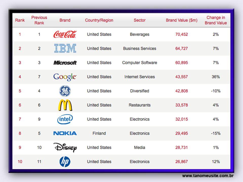 Ranking das Brasileiras 2011