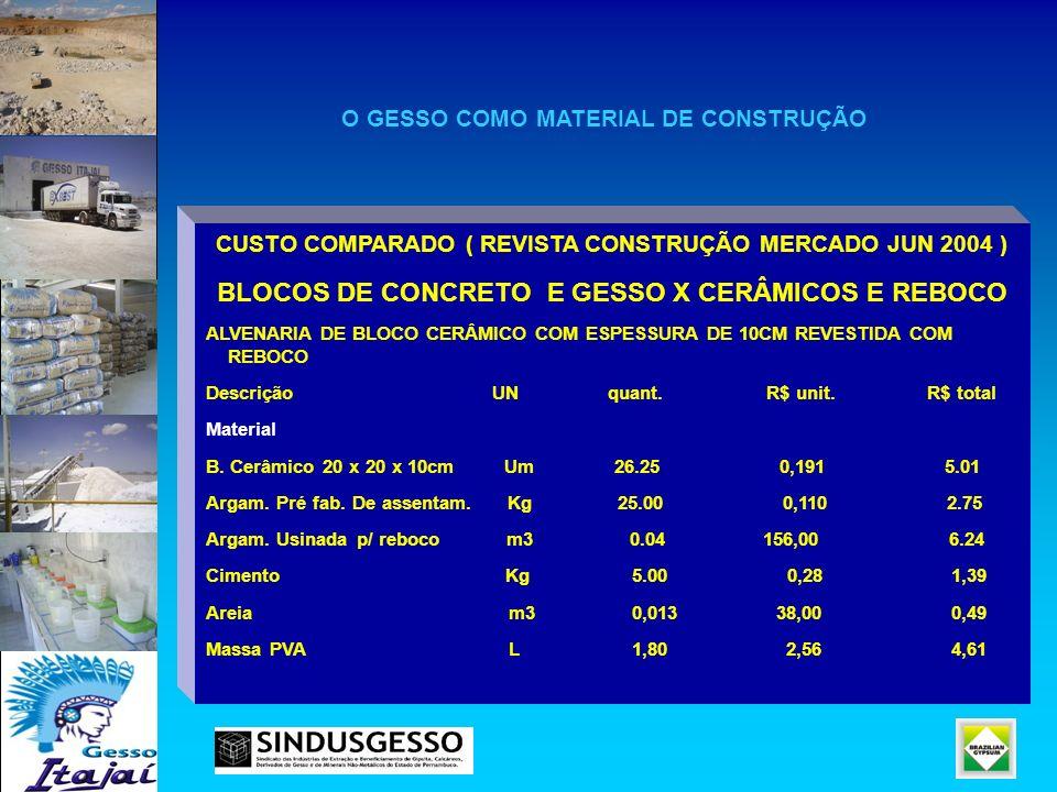 CUSTO COMPARADO ( REVISTA CONSTRUÇÃO MERCADO JUN 2004 ) BLOCOS DE CONCRETO E GESSO X CERÂMICOS E REBOCO ALVENARIA DE BLOCO CERÂMICO COM ESPESSURA DE 1