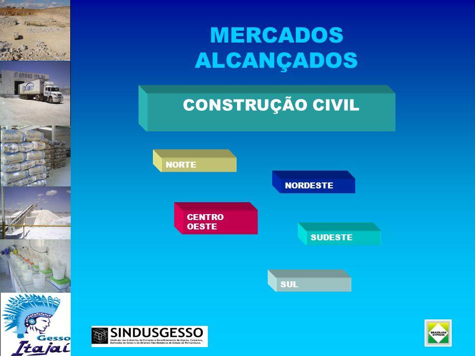 MERCADOS ALCANÇADOS CONSTRUÇÃO CIVIL NORDESTE SUL SUDESTE NORTE CENTRO OESTE