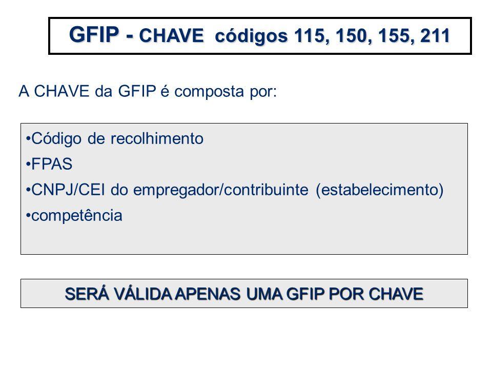 A CHAVE da GFIP é composta por: GFIP - CHAVE códigos 115, 150, 155, 211 Código de recolhimento FPAS CNPJ/CEI do empregador/contribuinte (estabelecimen