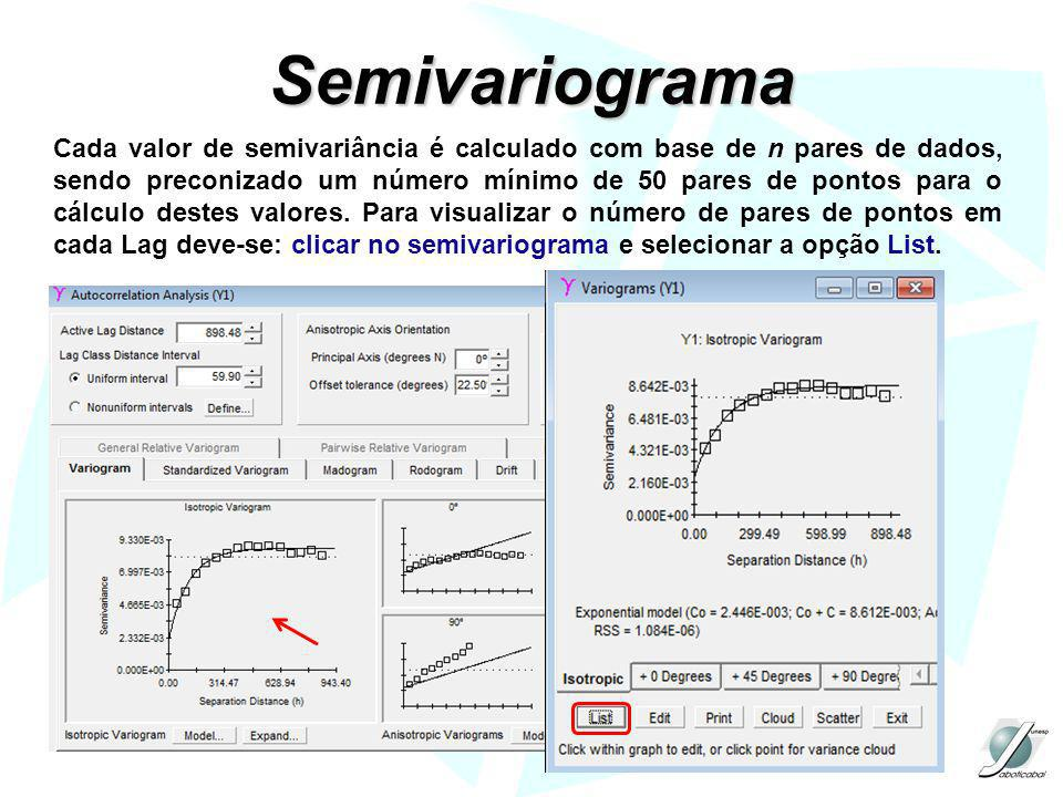 Semivariograma Cada valor de semivariância é calculado com base de n pares de dados, sendo preconizado um número mínimo de 50 pares de pontos para o c