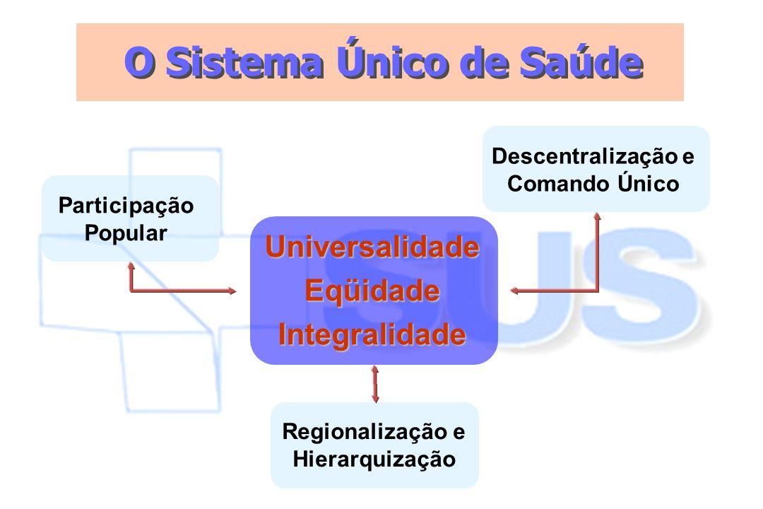 O Sistema Único de Saúde Universalidade Eqüidade Integralidade Regionalização e Hierarquização Participação Popular Descentralização e Comando Único