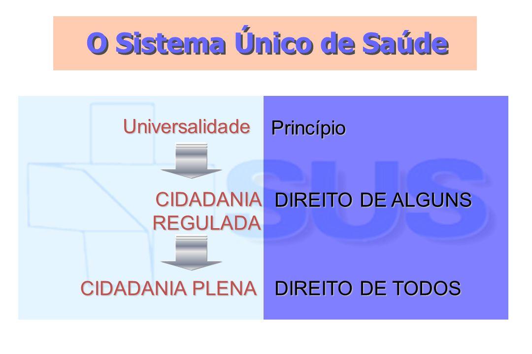 O Sistema Único de Saúde Universalidade CIDADANIA PLENA CIDADANIA REGULADA Princípio DIREITO DE TODOS DIREITO DE ALGUNS