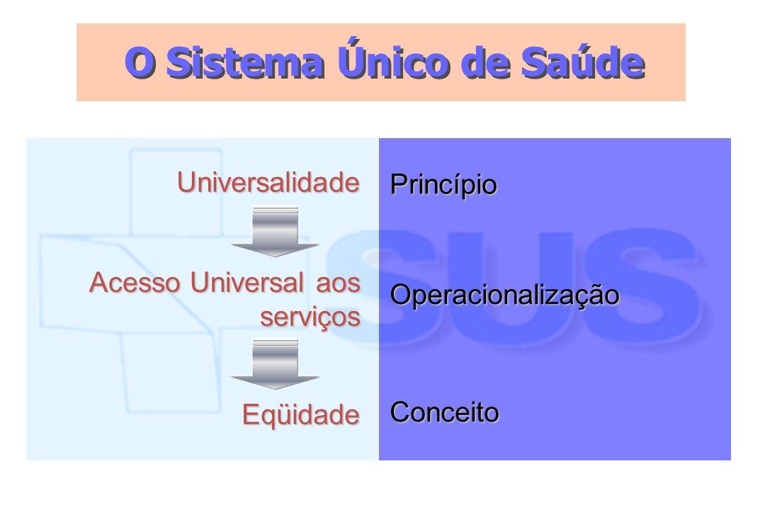 O Sistema Único de Saúde Universalidade Acesso Universal aos serviços Eqüidade Princípio Operacionalização Conceito