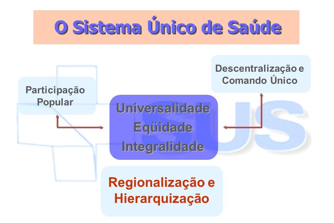 O Sistema Único de Saúde UniversalidadeEqüidadeIntegralidade Regionalização e Hierarquização Participação Popular Descentralização e Comando Único