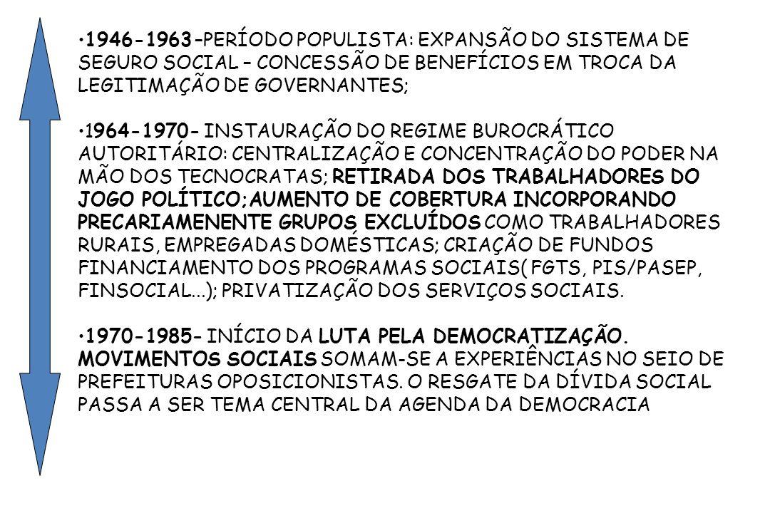 1946-1963 –PERÍODO POPULISTA: EXPANSÃO DO SISTEMA DE SEGURO SOCIAL – CONCESSÃO DE BENEFÍCIOS EM TROCA DA LEGITIMAÇÃO DE GOVERNANTES; 1964-1970- INSTAU