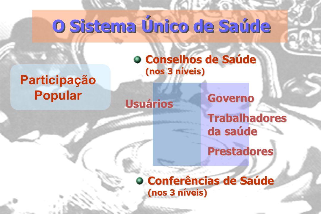 O Sistema Único de Saúde Participação Popular Conselhos de Saúde (nos 3 níveis) Governo Trabalhadores da saúde Prestadores Usuários Conferências de Sa