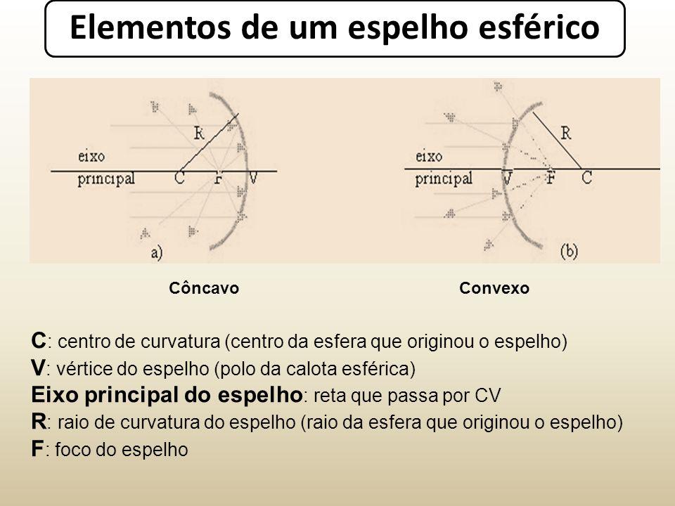 Elementos de um espelho esférico CôncavoConvexo C : centro de curvatura (centro da esfera que originou o espelho) V : vértice do espelho (polo da calota esférica) Eixo principal do espelho : reta que passa por CV R : raio de curvatura do espelho (raio da esfera que originou o espelho) F : foco do espelho