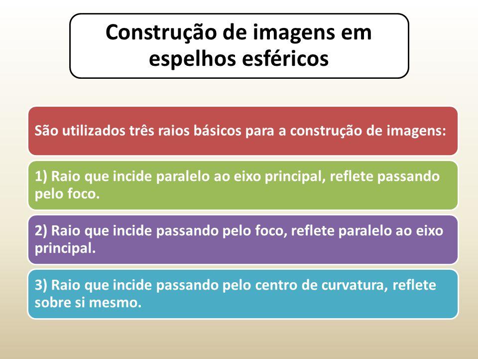 Construção de imagens em espelhos esféricos São utilizados três raios básicos para a construção de imagens: 1) Raio que incide paralelo ao eixo principal, reflete passando pelo foco.