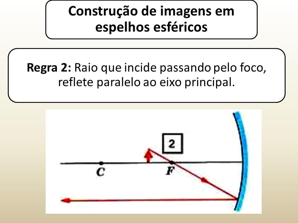 Regra 2: Raio que incide passando pelo foco, reflete paralelo ao eixo principal.