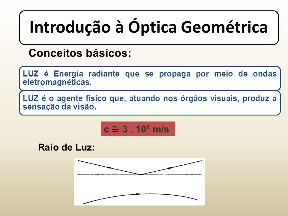 Introdução à Óptica Geométrica Conceitos básicos: Raio de Luz: LUZ é Energia radiante que se propaga por meio de ondas eletromagnéticas.