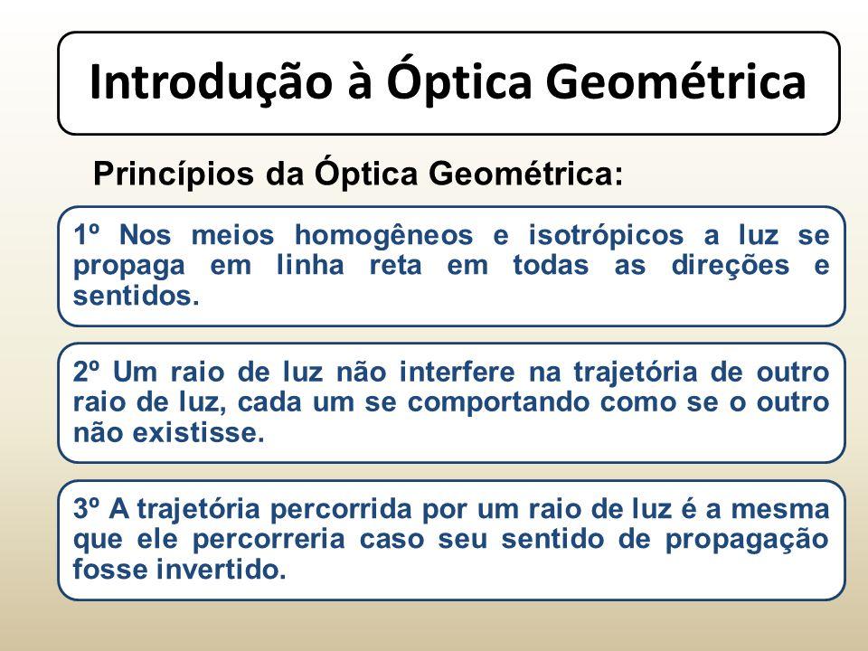 Introdução à Óptica Geométrica Princípios da Óptica Geométrica: 1º Nos meios homogêneos e isotrópicos a luz se propaga em linha reta em todas as direções e sentidos.