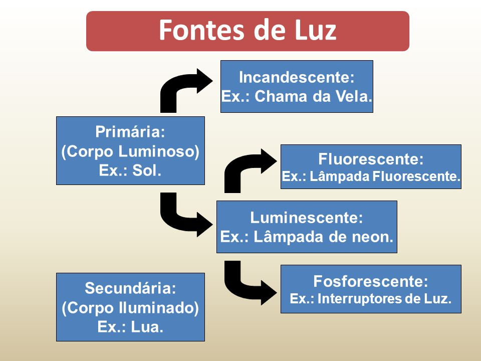 Fontes de Luz Primária: (Corpo Luminoso) Ex.: Sol.