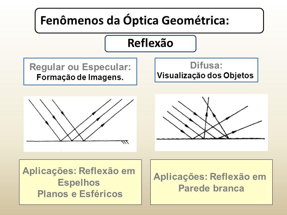 Fenômenos da Óptica Geométrica: Regular ou Especular: Formação de Imagens.