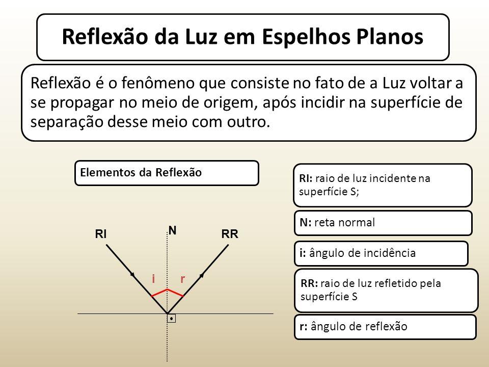 Reflexão da Luz em Espelhos Planos Elementos da Reflexão RI RI: raio de luz incidente na superfície S; N N: reta normal i i: ângulo de incidência RR RR: raio de luz refletido pela superfície S r r: ângulo de reflexão Reflexão é o fenômeno que consiste no fato de a Luz voltar a se propagar no meio de origem, após incidir na superfície de separação desse meio com outro.