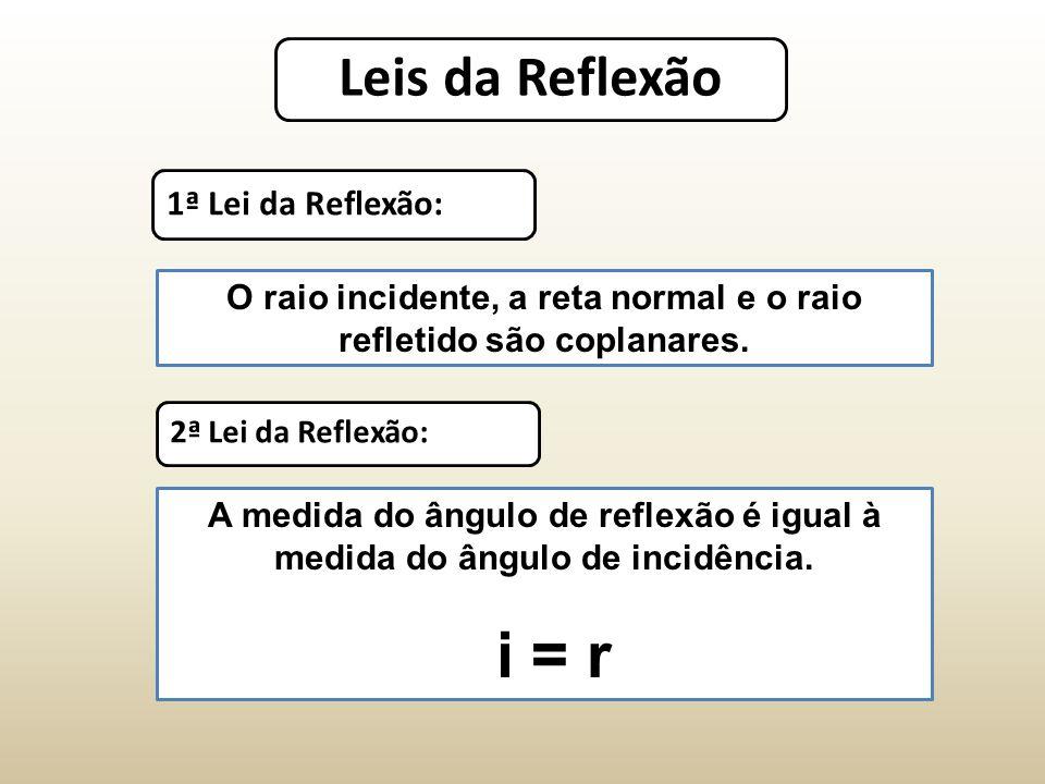 Leis da Reflexão 1ª Lei da Reflexão: O raio incidente, a reta normal e o raio refletido são coplanares.