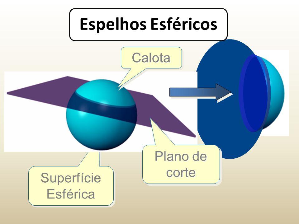 Superfície Esférica Espelhos Esféricos Plano de corte CalotaCalota