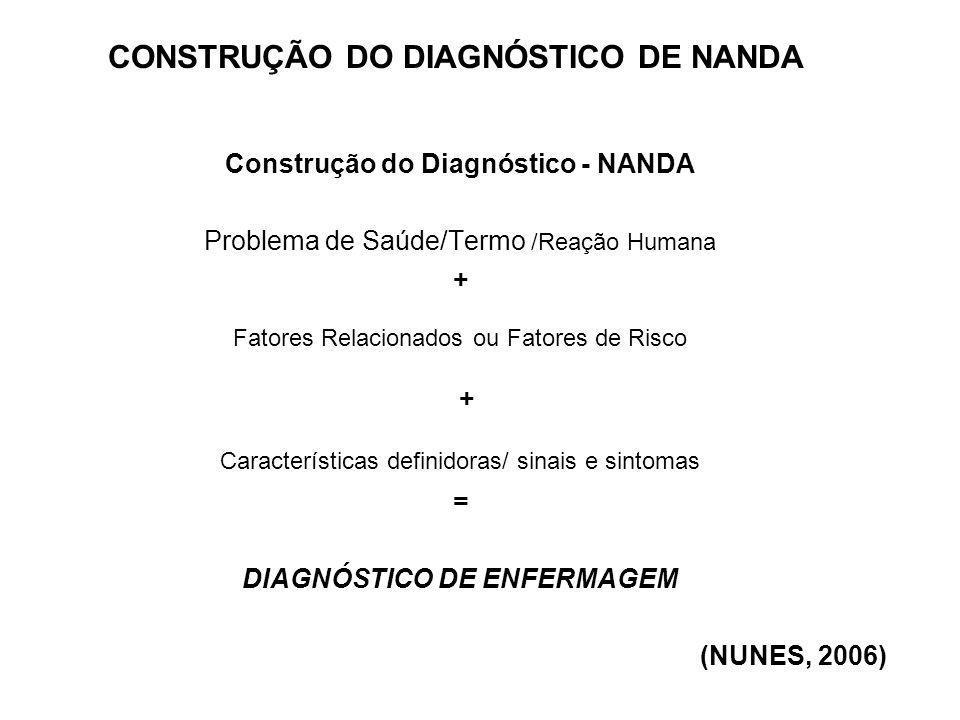 Construção do Diagnóstico - NANDA Problema de Saúde/Termo /Reação Humana + Fatores Relacionados ou Fatores de Risco + Características definidoras/ sin