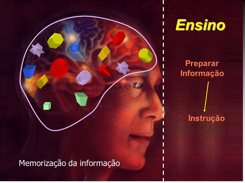 Ensino Preparar Informação Instrução Memorização da informação