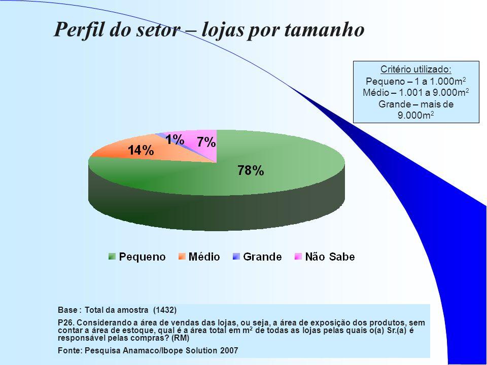 Perfil do setor – lojas por tamanho Base : Total da amostra (1432) P26.