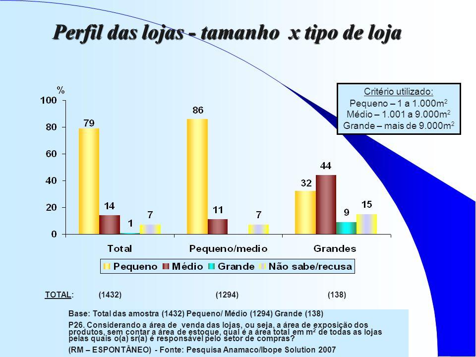 Perfil das lojas - tamanho x tipo de loja Critério utilizado: Pequeno – 1 a 1.000m 2 Médio – 1.001 a 9.000m 2 Grande – mais de 9.000m 2 Base: Total das amostra (1432) Pequeno/ Médio (1294) Grande (138) P26.