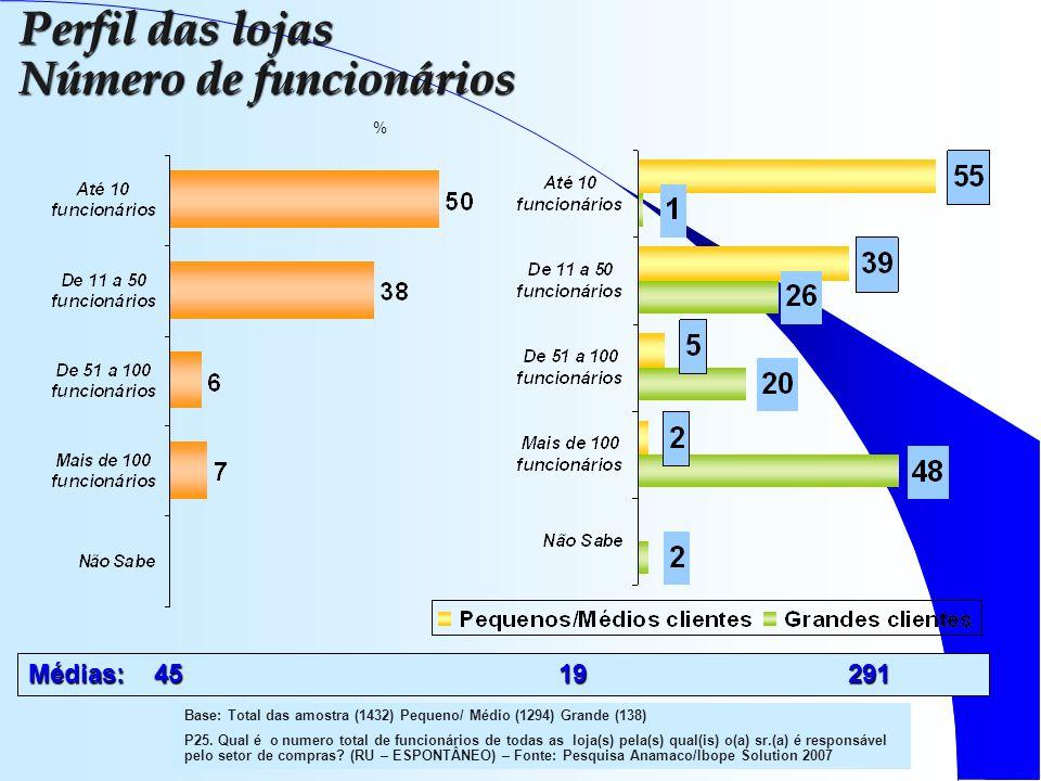 % Base: Total das amostra (1432) Pequeno/ Médio (1294) Grande (138) P25.